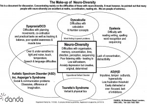 Clear diagram showing how people who have dyslexia, dyspraxia, AD(H)D and Aspergers Syndrome can share characteristics.